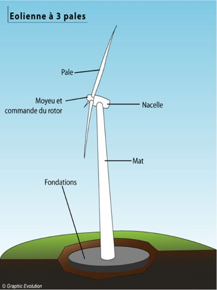 Composition éolienne